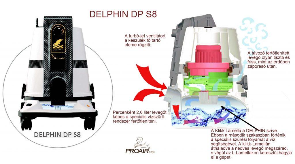 Hogyan működik a DELPHIN DP S8 fertőtlenítő és tisztító készülék